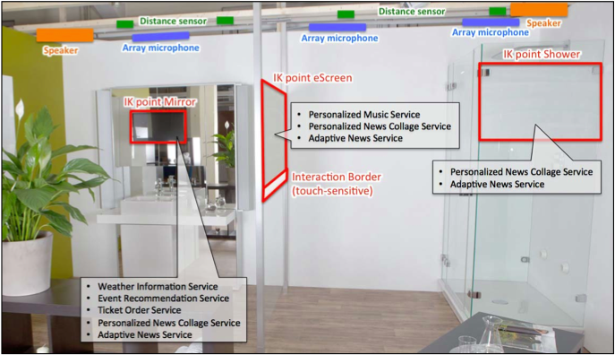 Figure 1: Spatial placement of the six information and communication services. Note: IK point stands for Interactive Knowledge