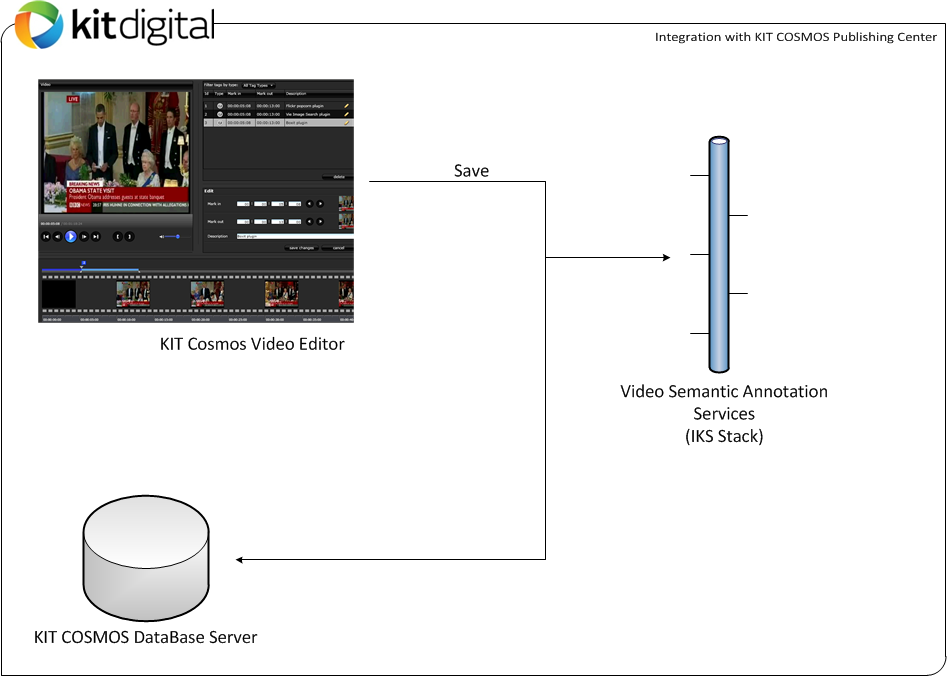CMS Video Editor integration