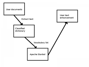 Customized user defined vocabulary list